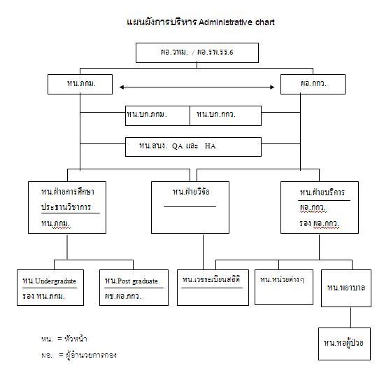 Administrative chart