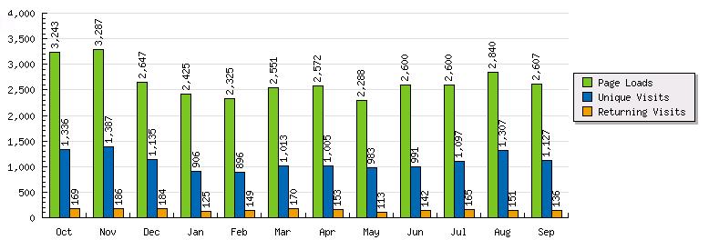 สถิติรายเดือน 2553-54